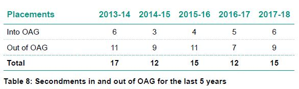 Table 8 - Secondments in and out of OAG for the last 5 years