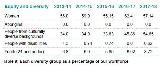 Table 9 - Each diversity group as a percentage of workforce