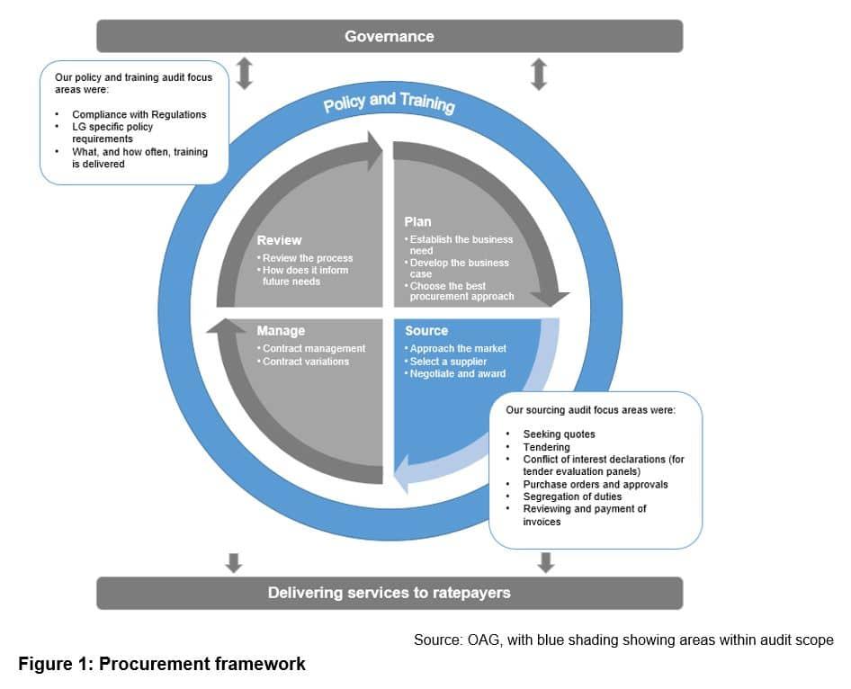 Figure 1 - Procurement framework