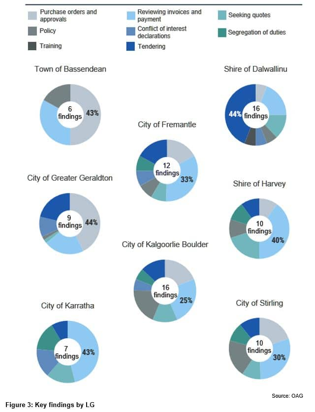 Figure 3 - Key findings by local government