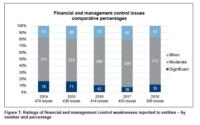Figure 1 - Ratings of financial and management control weaknesses