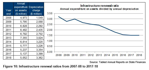 Figure 10 - Infrastructure renewal ratios