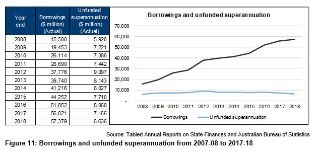 Figure 11 - Borrowings and unfunded superannuation
