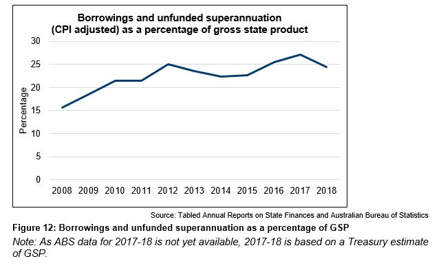 Figure 12 - Borrowings and unfunded superannuation