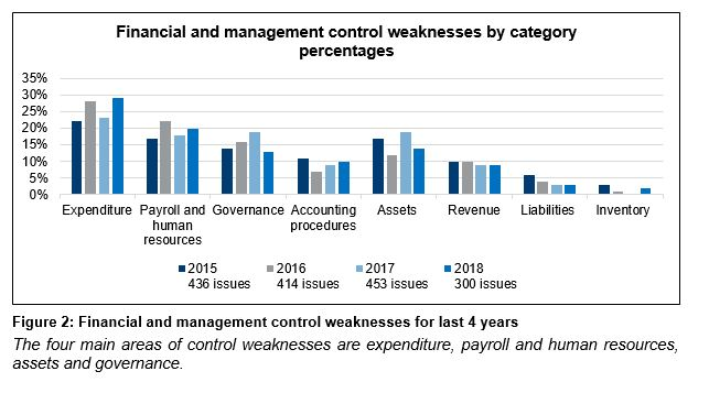 Figure 2 - Financial and management control weaknesses