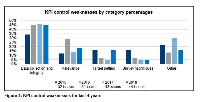 Figure 4 - KPI control weaknesses for last 4 years