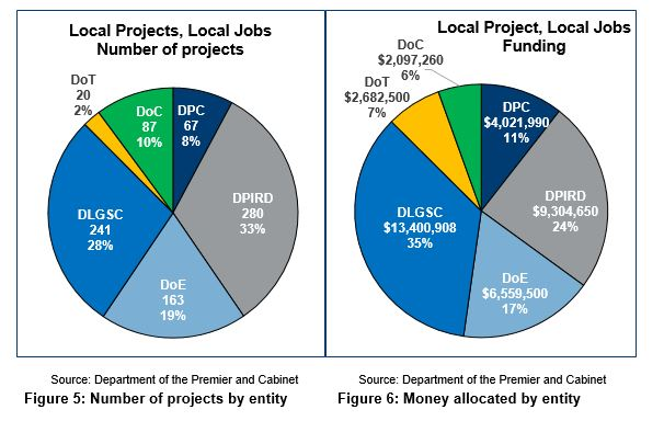 Figure 5 and Figure 6 - Projects and money allocated by entity