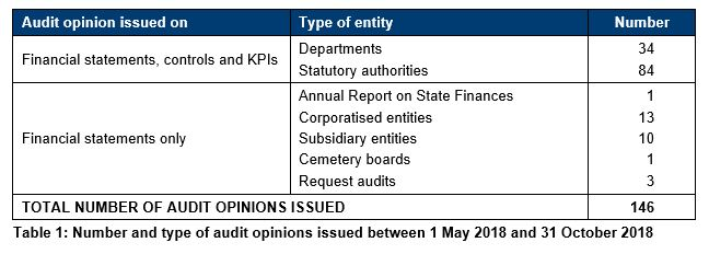 Table 1 - Number and type of audit opinions