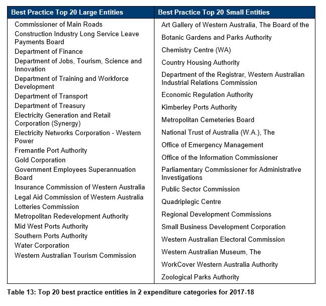 Table 13 - Top 20 best practices entities