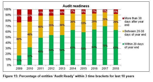 Figure 15 - Percentage of entities audit ready