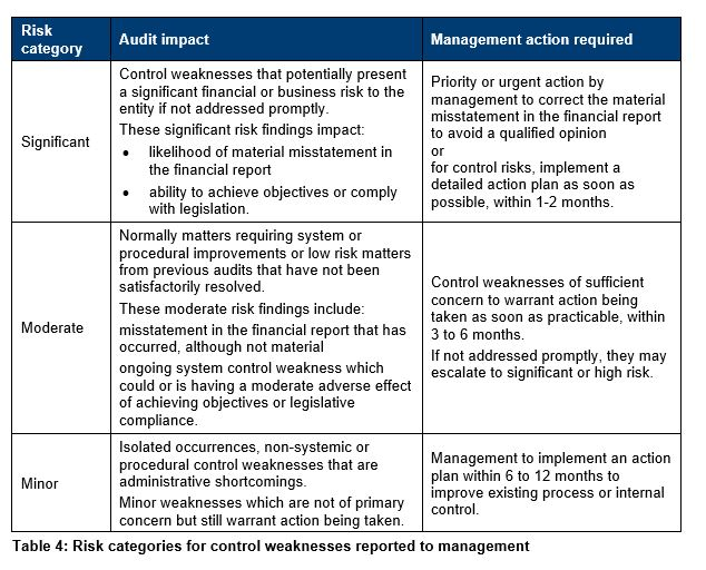 Table 4 - Risk categories for control weaknesses reported