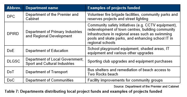 Table 7 - Departments distributing local project funds