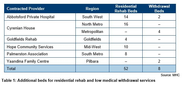 Table 1: Additional beds for residential rehab and low medical withdrawal services