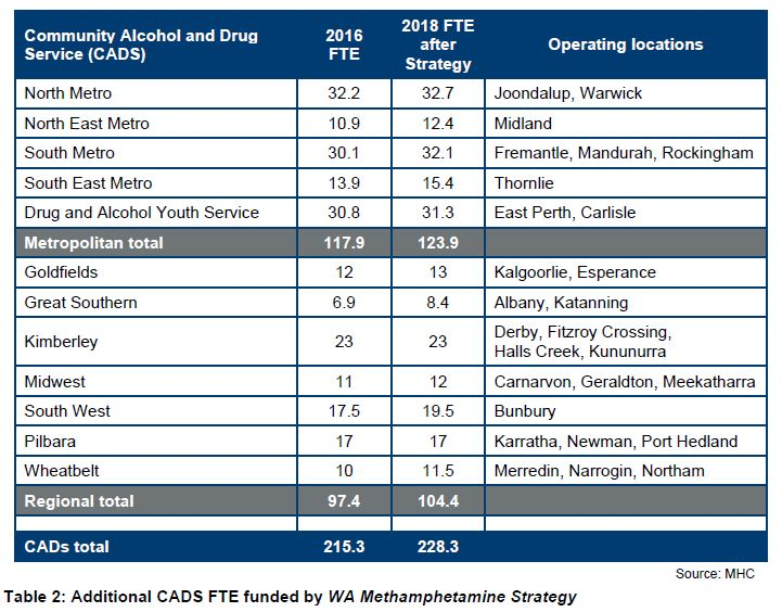 Table 2: Additional CADS FTE funded by WA Methamphetamine Strategy