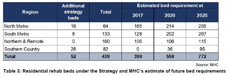 Table 3: Residential rehab beds under the Strategy and MHC's estimate of future bed requirements