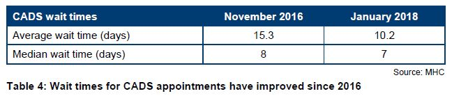 Table 4: Wait times for CADS appointments have improved since 2016
