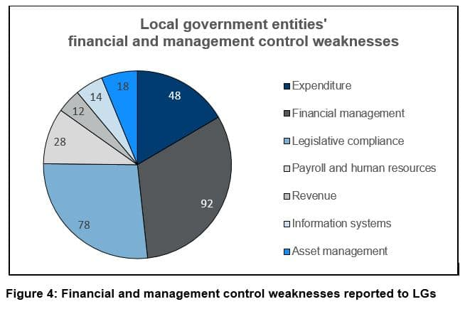Figure 4: Financial and management control weaknesses reported to LGs