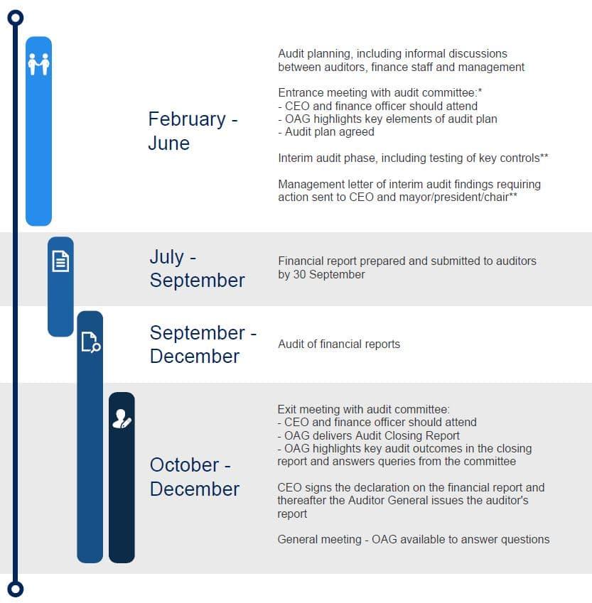 Flowchart showing the audit communication process