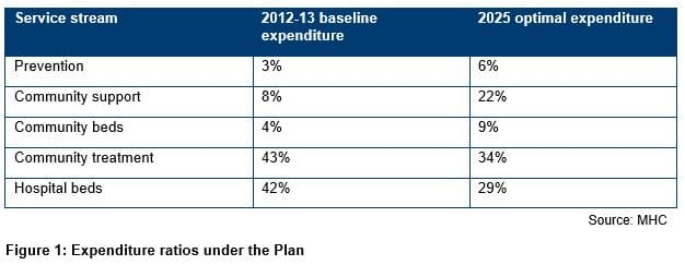 Expenditure ratios under the Plan