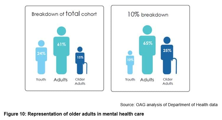 Representation of older adults in mental health care