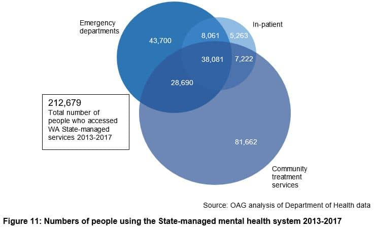 Numbers of people using the State-managed mental health system 2013-2017