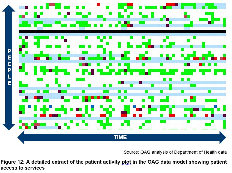 A detailed extract of the patient activity plot in the OAG data model showing patient access to services