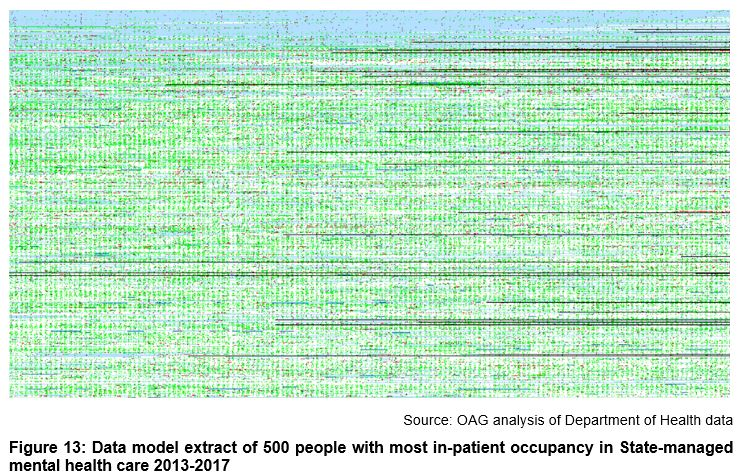 Data model extract of 500 people with most in-patient occupancy in State-managed mental health care 2013-2017