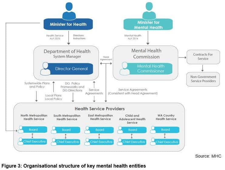 Organisational structure of key mental health entities