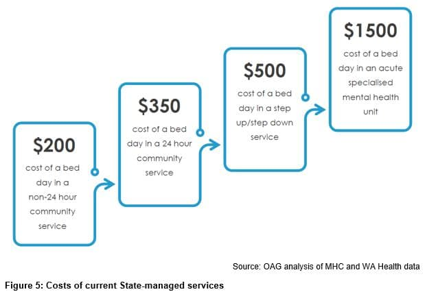 Costs of current State-managed services