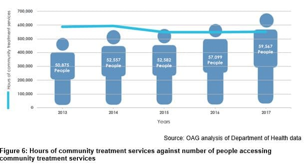 Hours of community treatment services against number of people accessing community treatment services