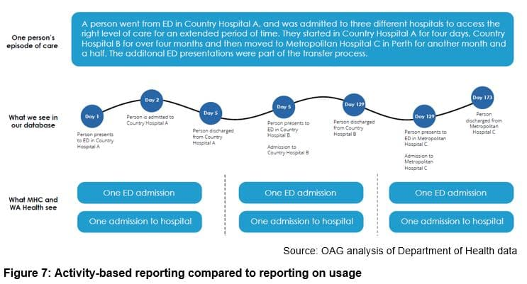 Activity-based reporting compared to reporting on usage
