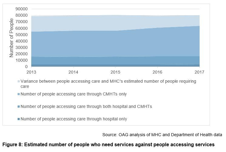 Estimated number of people who need services against people accessing services