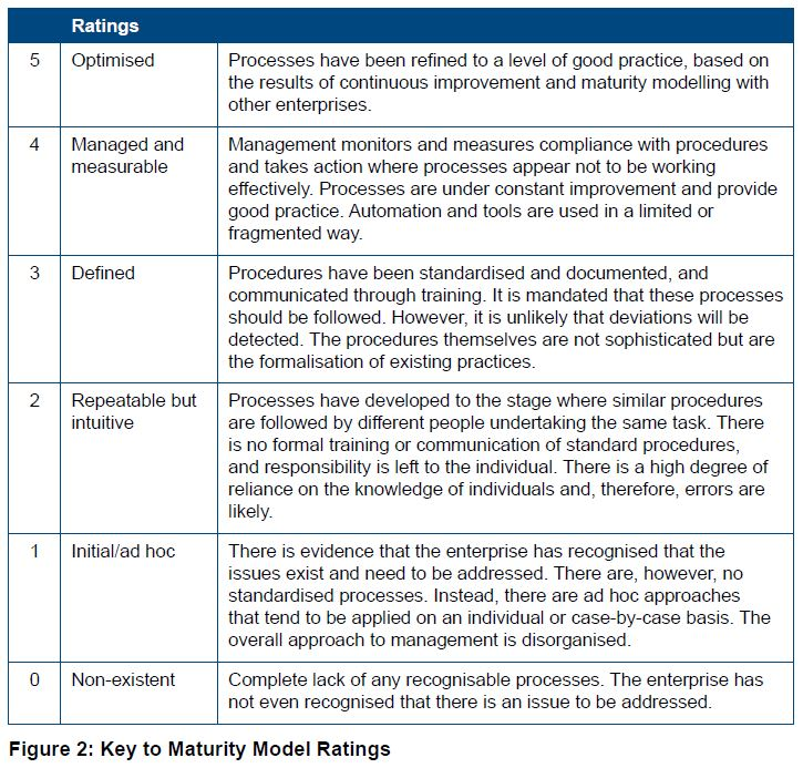 Fraud And Corruption Maturity Model Office Of The
